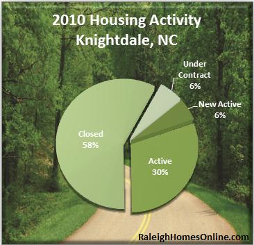 Knightdale Real Estate Activity - 2010 Recap