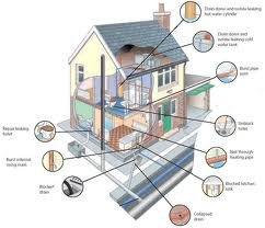 Plumbing, AZ Plumbing Contractor, Az Home Inspector