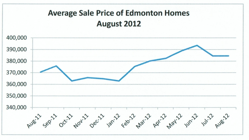 Average sale prices of home for sale in Edmonton August 2012