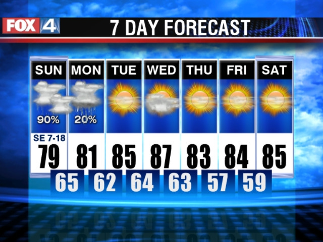 Fox 4 7 day forecast
