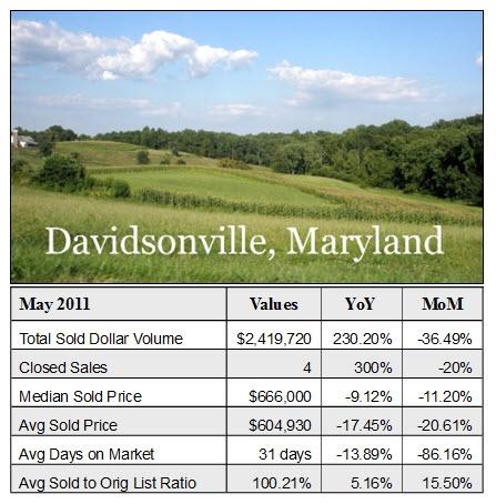 Davidsonville Real Estate
