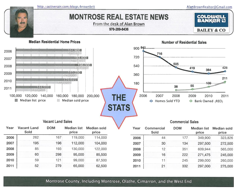 Montrose 2011 Real Estate Stats