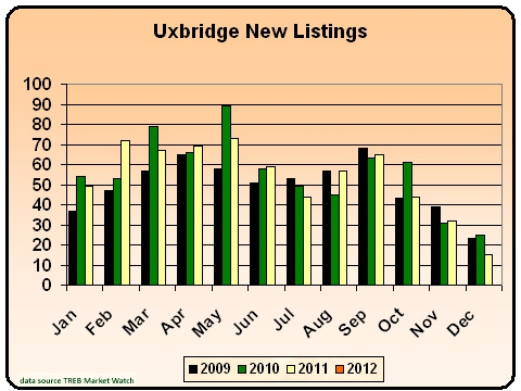 Uxbridge New listings