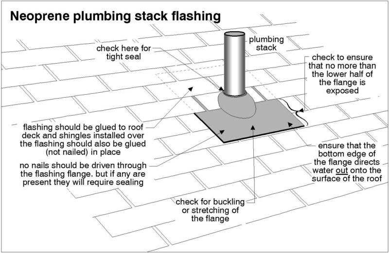 Plumbing Vent Or Stack Flashings