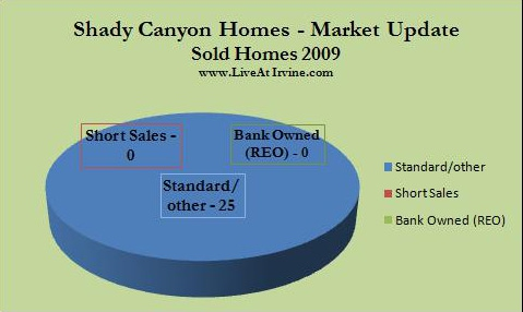Shady homes sold during 2009