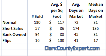 Comparison of Bank Owned Homes and Short Sales in Vancouver WA