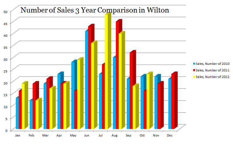 Home Sales 2010-2012 Wilton CT 06897
