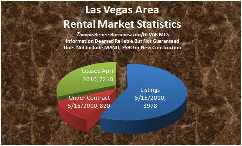Las Vegas Area Homes for Rent
