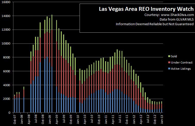 Las Vegas Real Estate REO Inventory Trends