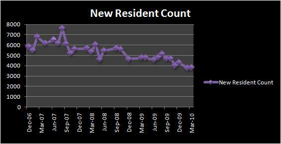 Las Vegas Area New Resident Count