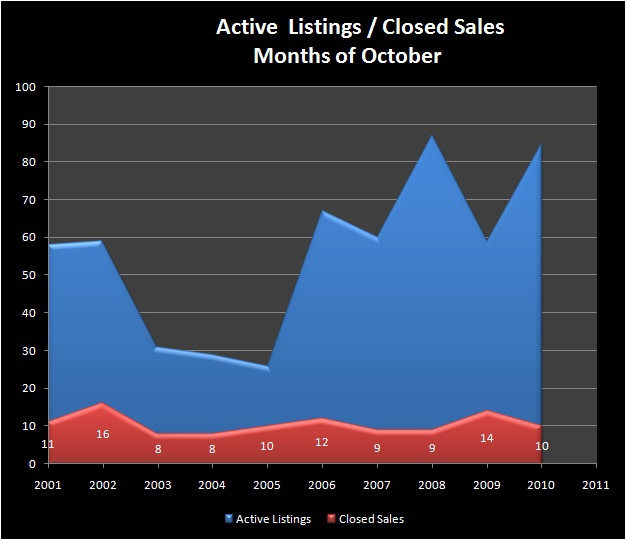 HOMES FOR SALE - EUGENE, OR - NORTH GILHAM neighborhood - Active Listings, Closed Sales - NORTH GILHAM RMLS Market Area - Months of OCTOBER, 2001-2010 - Jim Hale, Principal Broker, ACTIONAGENTS.NET