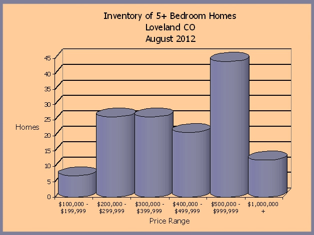 August 2012 5 Bedroom Homes for Sale in Loveland CO