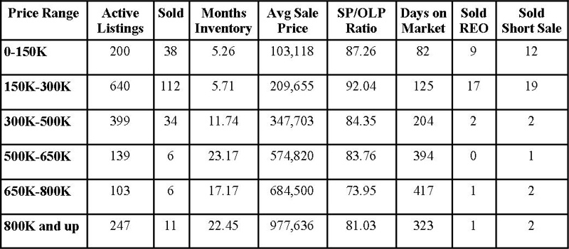 St Johns County Florida Market Report October 2011
