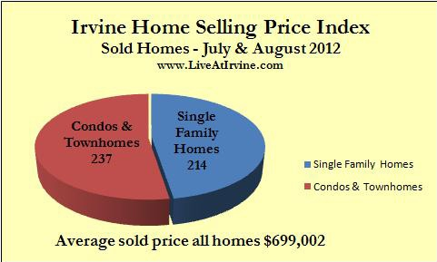 Irvine homes sold July and August 2012