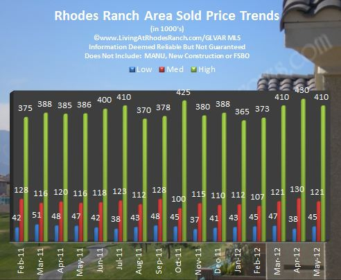 rhodes ranch area las vegas nv real estate market report homes for sale may 2012