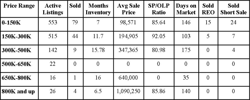 Clay County Market Report October 2011