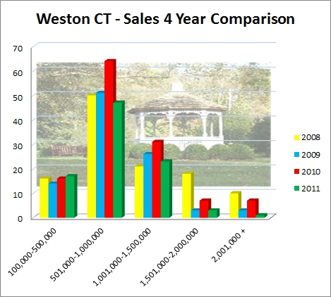 Weston CT 06883 2011 Market Report of Real Estate Sales
