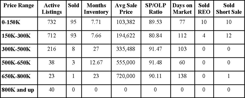 Clay County Market Report May 2010