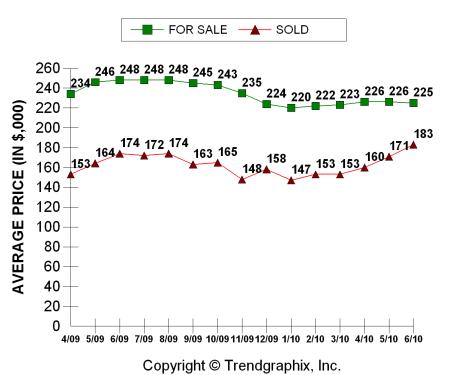 Columbus Board of Realtors home prices June 2010