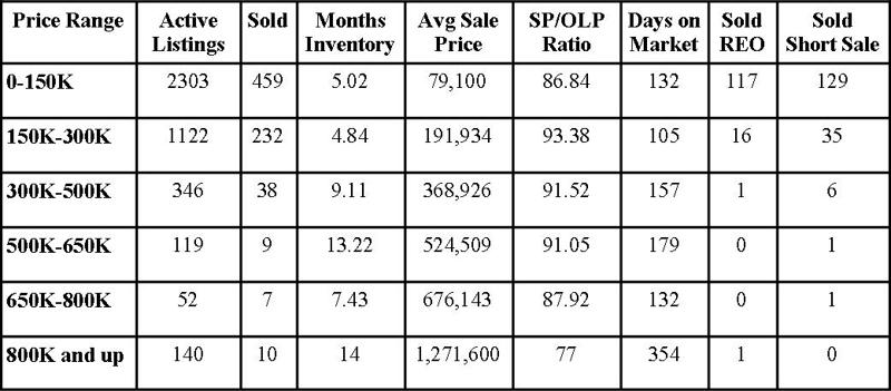 Jacksonville Florida Real Estate: Market Report August 2012