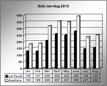 Lafayette, LA home sold January-August 2010