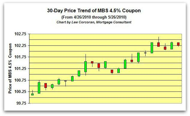 The price trend of the FNMA 30-Year 4.5% coupon from 4-26-2010 to 5-26-2010