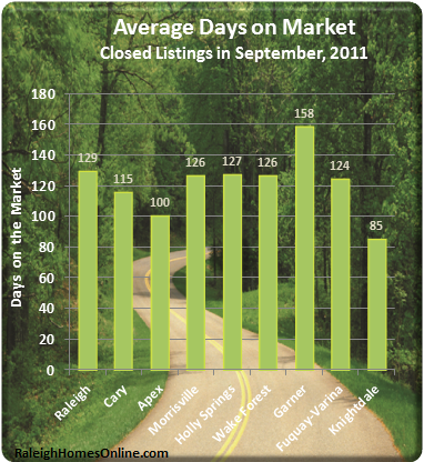 Wake County Real Estate Average Days on the Market