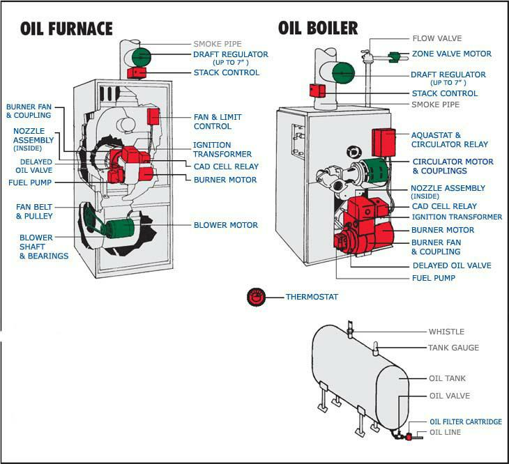 [SCHEMATICS_4JK]  Oil Fired Forced Air Furnace Wiring Diagram - Cart Wiring Club Car Diagram  Golf Electric Tour All for Wiring Diagram Schematics | Industrial Gas Boiler Wiring Diagram |  | Wiring Diagram Schematics