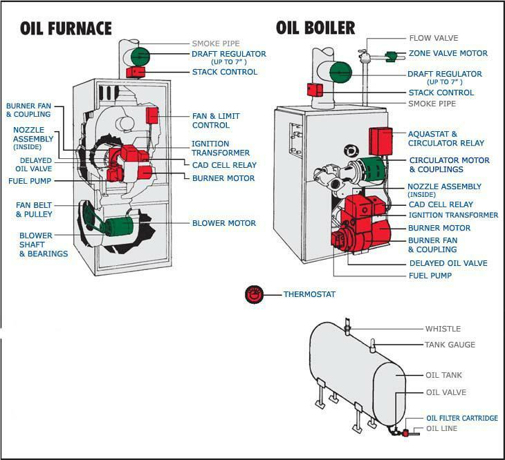 Oil Boiler: Oil Boiler Troubleshooting