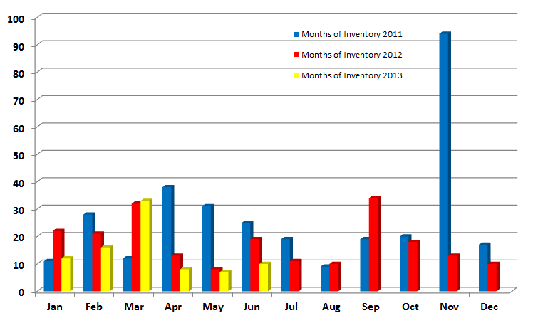 Easton Months of Inventory
