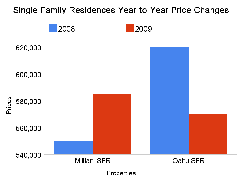 SFR YtY Price Changes