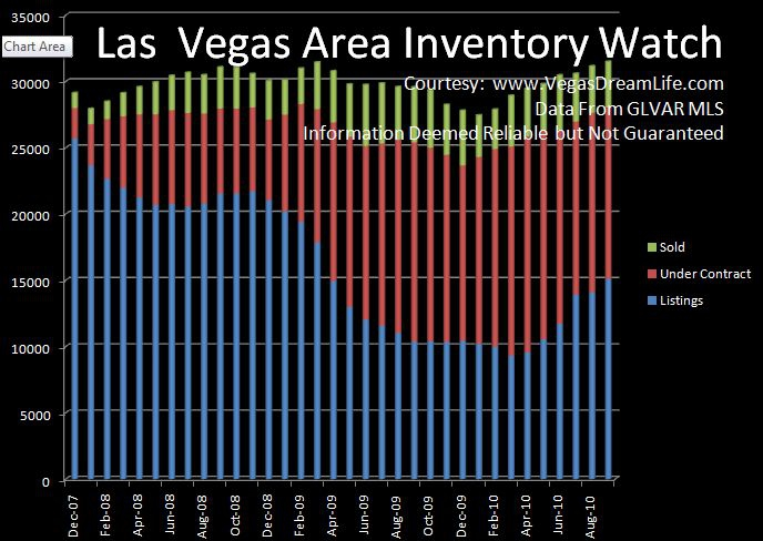 economic conditions for the las vegas valley las vegas homes for sale savvy home realty solutions
