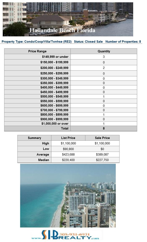 60 Condos sold in June 2012 in Hallandale Beach   and Hallandale total price is $11,317,739
