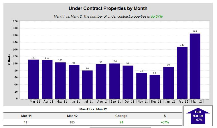 Under Contract Properties by Month - Kent WA Real Estate March 2012