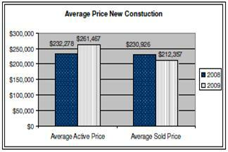 July 2009 new construction average