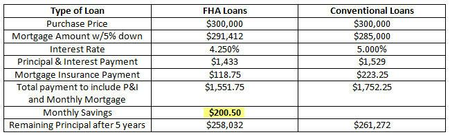 fha loans vs conventional loans why fha home loans in new jersey can be better with 5 down. Black Bedroom Furniture Sets. Home Design Ideas