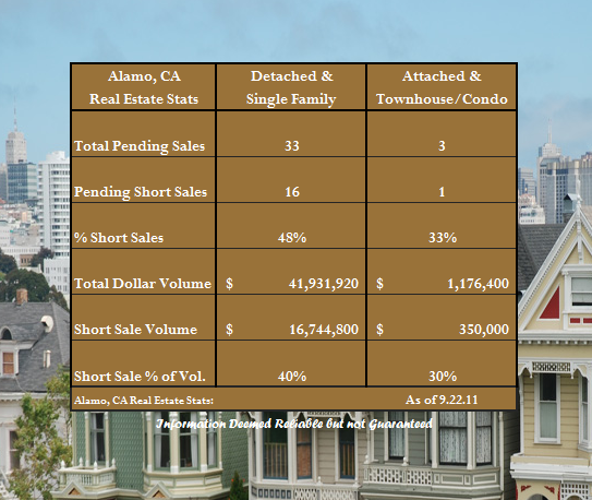 Alamo Short Sale Concentration