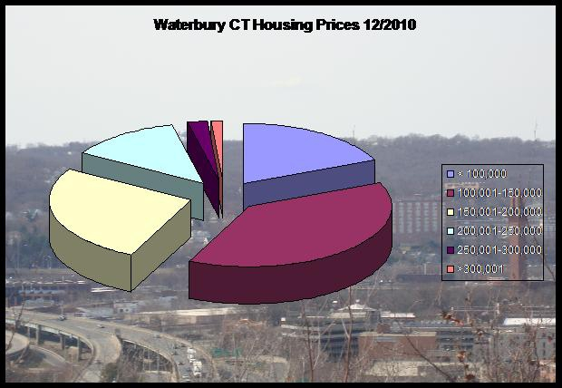 home prices in Waterbury CT
