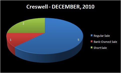 HOMES FOR SALE - EUGENE-SPRINGFIELD, OR - CRESWELL, OR - Chart of Homes Sold by Type: Regular Sale, Short Sale, Bank-Owned Sale - SOUTH LANE RMLS Market Area - DECEMBER, 2010 - Jim Hale, Principal Broker, ACTIONAGENTS.NET