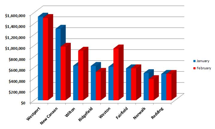 Jan & Feb average sales in Fairfield County