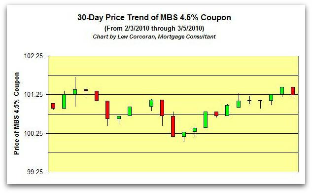 The price trend of the FNMA 30-Year 4.5% coupon from 2-3-2010 to 3-5-2010