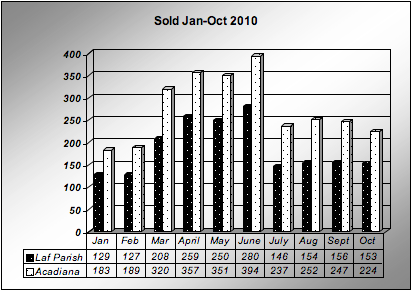 Home Sales Lafayette, LA January-October 2010