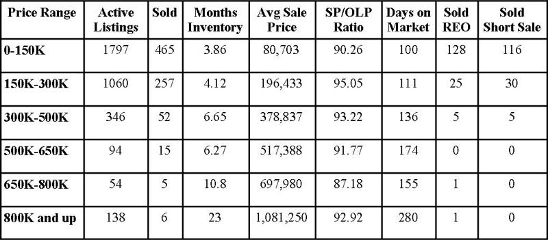 Jacksonville Florida Real Estate: Market Report March 2013