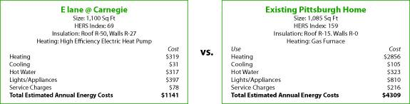 Energy Comparison of E lane @ Carnegie and Existing Home