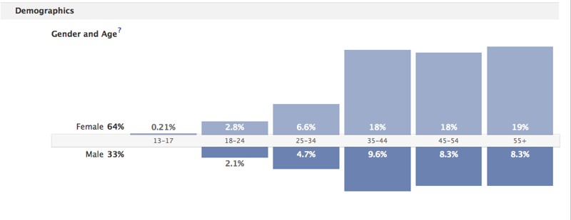 Demographics on Facebook