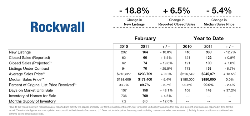 rockwall february 11 market report