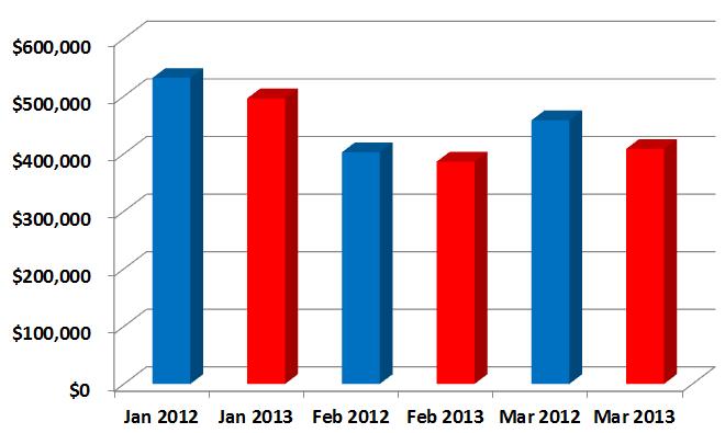 Sales Prices Averages 1st Quarter 2013