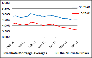 Need a new FHA home loan, or want to refinance for a lower mortgage payment? Freddie Mac shows homeloans this week averaged 4.50% for 30 year fixed rate mortgages, while 15 year fixed rate mortgages averaged 3.69%.