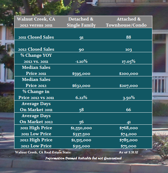 Walnut Creek Real Estate Report