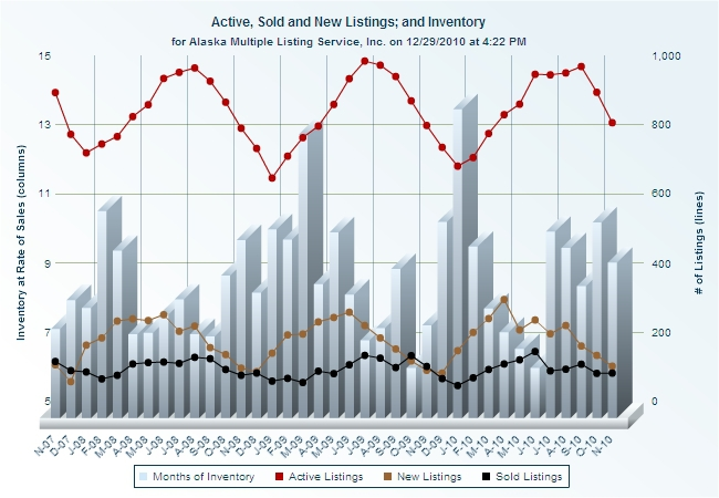 Wasilla Real Estate Inventory and Sales Graph